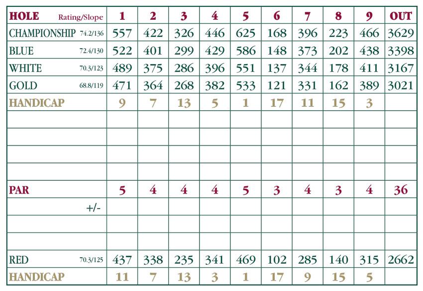 ballamor scorecard
