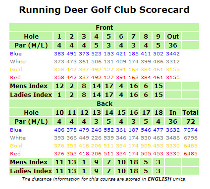 running deer score card